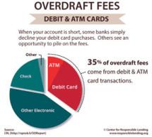 Banks make billions off of unfair overdraft practices