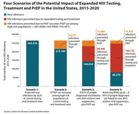 CDC-HIV-impact