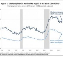 An update on the economic well-being of the Black community