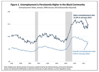 FACT SHEET BLACK HISTORY PA An update on the economic well being of the Black community