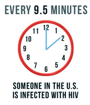 Every 9.5 minutes someone in the U.S. is infected with HIV