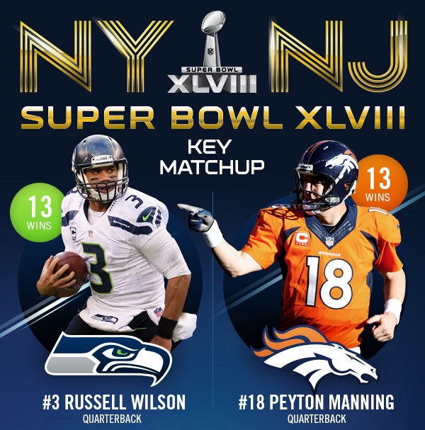ifo The 48th annual Super Bowl : Who will win