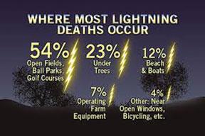 LIGHTING-STRIKES
