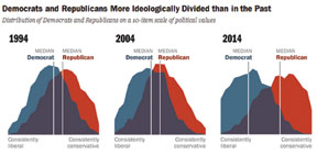 US POLITICAL U.S. political views not rigidly defined