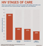HIV Care Continuum: Controlling the virus is key