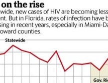 Florida leads U.S. in new HIV cases after years of cuts in public health