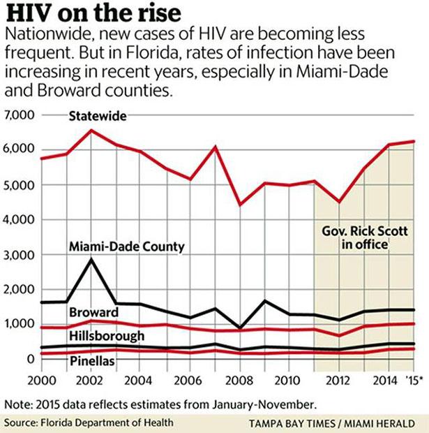 HIV-in