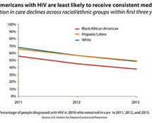 Despite progress, persistent disparities prolong HIV epidemic among African Americans
