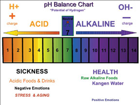CHANGE-IN-YOUR-DIET-ph-scal
