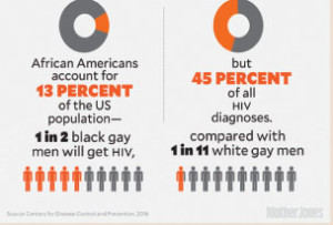 Racial-bias