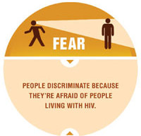 People Don't Fear HIV; They Fear the Stigma Behind It