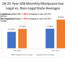 Annual survey of students shows marijuana use up among grades 8, 10, & 12 versus 2016; virtually all other substances decreasing