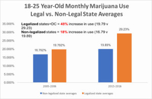 Monitoring the future survey also shows twice the percentage of students in medical marijuana states consume pot edibles; vaping also higher