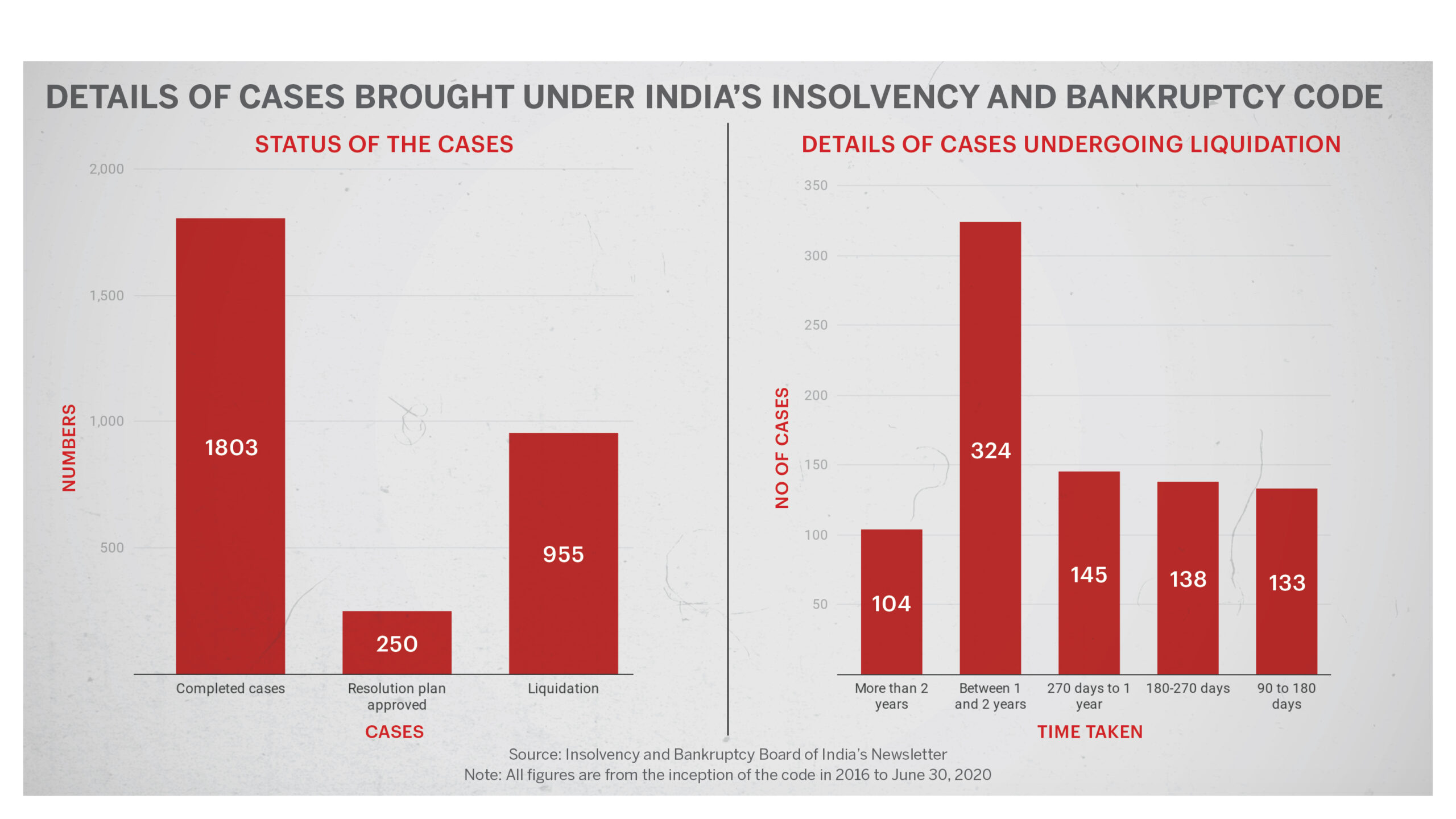 Insolvency figures